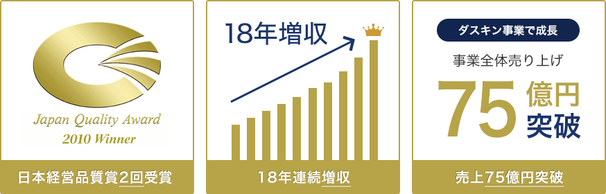日本経営品質賞2回受賞、18年連続増収、売上69億円突破、指導企業720社のうち400社は過去最高益を達成!